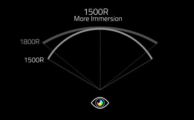 https://fr.aorus.com/img/curved-monitor/Native-1500R-more-immersive-than-1800R.jpg